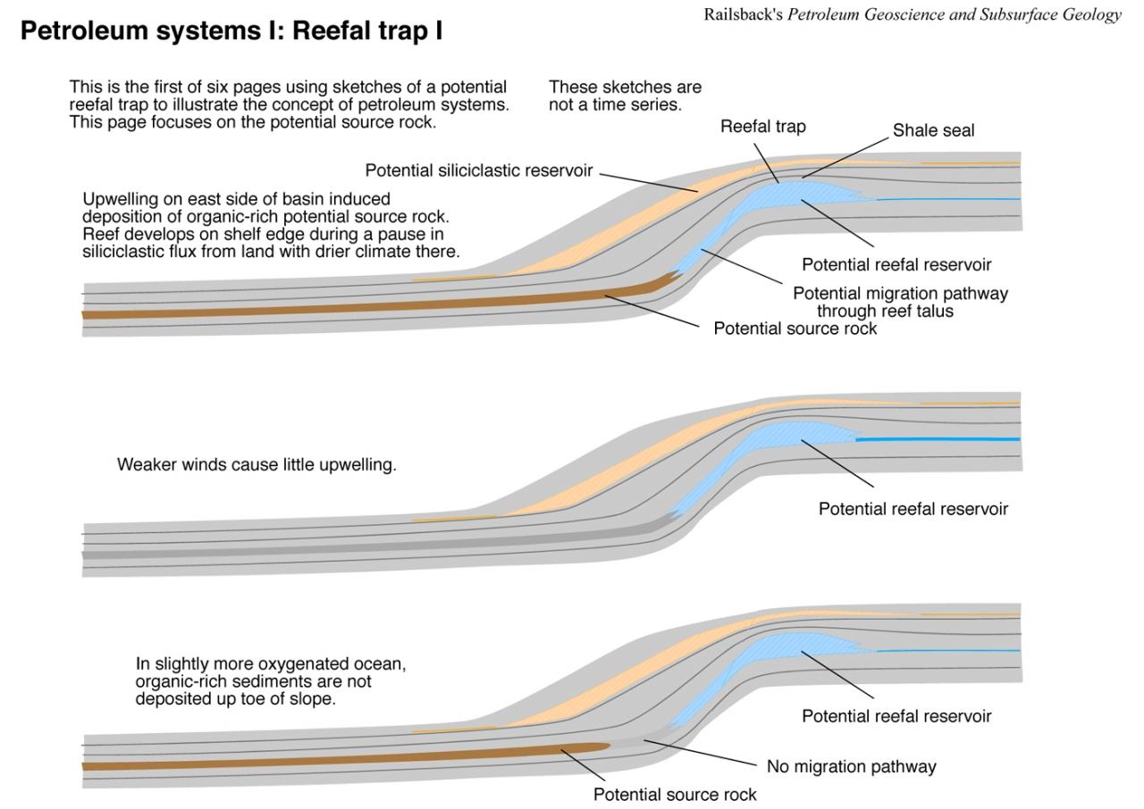 Exploration production geology view image block diagram of block diagram of karst system petroleum system in carbonate shelf ccuart Gallery