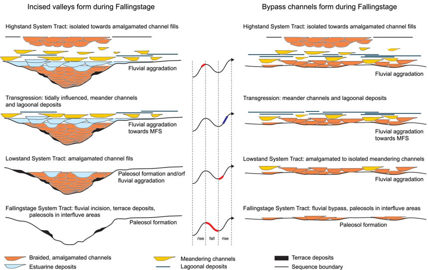 Fig. 4: Stratigraphy architecture of a fluvial depositional sequence...