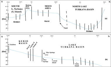 Fig. 6: S-N Cross-section of  Basement depth profiles  along L.Turkana basin between lats. 2o30'N  and  4o30'N; a)  From  South Is. to Lapurr Range; b) From Kerio Basin to NW corner of Lake Turkana.