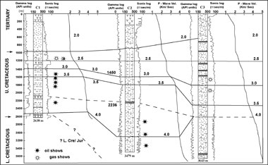 Fig. 9: Comparative Lithologs of the Chalbi Basin C1, C2 and C3 Wells Based on Gamma ray and Sonic logs, p-wave velocities and Geological Time